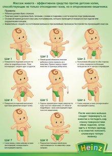 Как понять что у новорожденного колики?