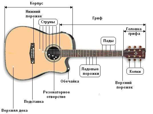 Как научиться играть на гитаре?