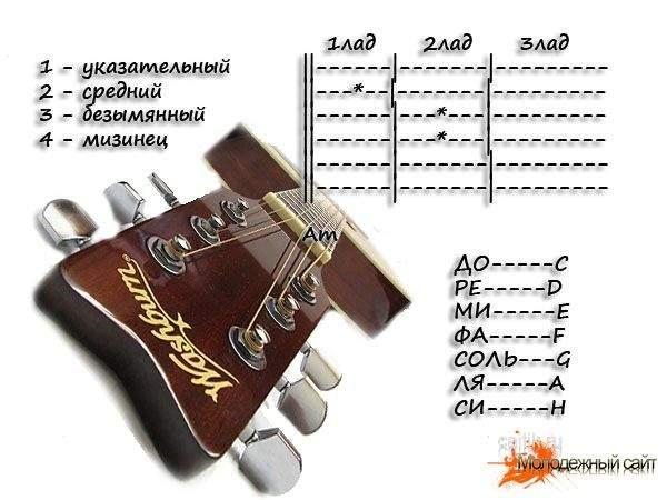 Как научиться играть на гитаре видео?
